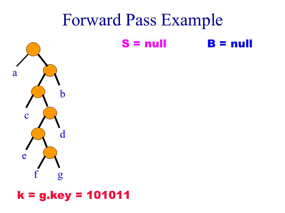 Backward Cleanup Pass Example e c a S f d b B Now backup on B. Assume root of d is a branch node.