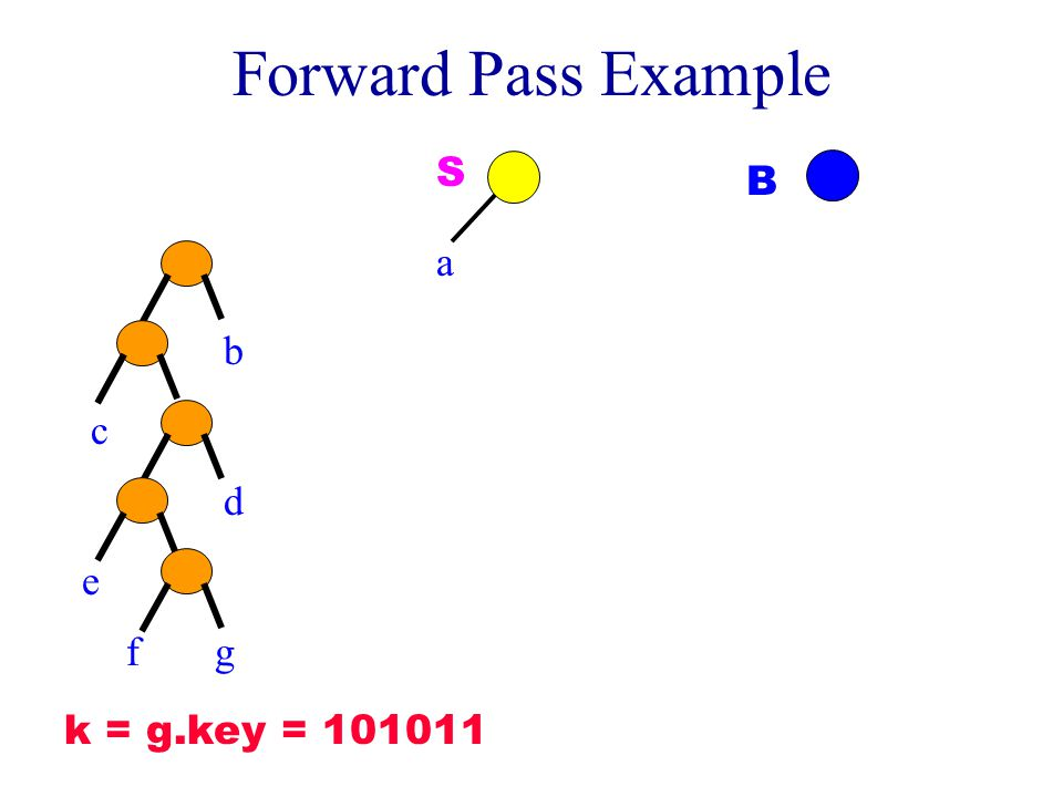 Forward Pass Example b c d e fg a S B k = g.key = 101011