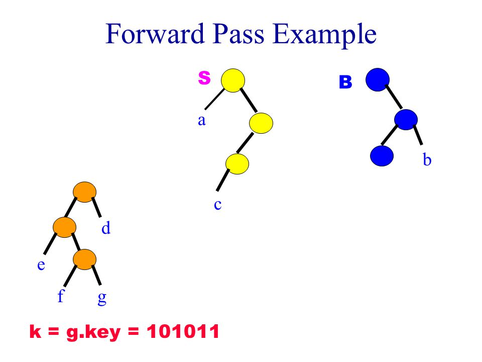 Forward Pass Example c a S d b B e fg k = g.key = 101011