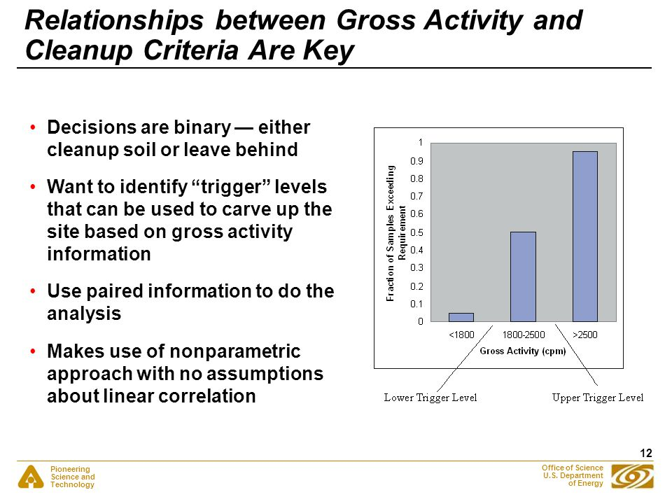 Pioneering Science and Technology Office of Science U.S. Department of Energy 12 Relationships between Gross Activity and Cleanup Criteria Are Key Dec