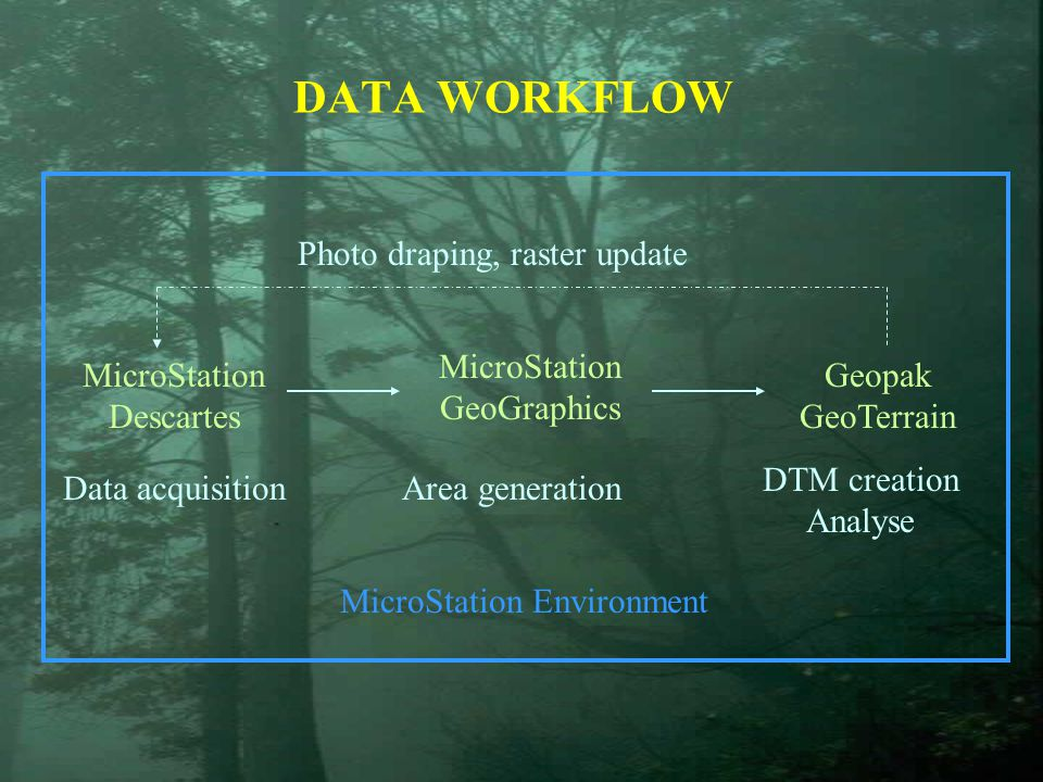 MicroStation Environment MicroStation Descartes MicroStation GeoGraphics Geopak GeoTerrain DATA WORKFLOW Photo draping, raster update Data acquisition