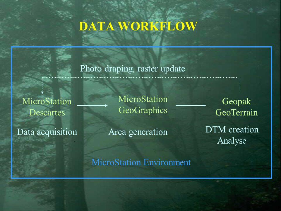 MicroStation Environment MicroStation Descartes MicroStation GeoGraphics Geopak GeoTerrain DATA WORKFLOW Photo draping, raster update Data acquisitionArea generation DTM creation Analyse