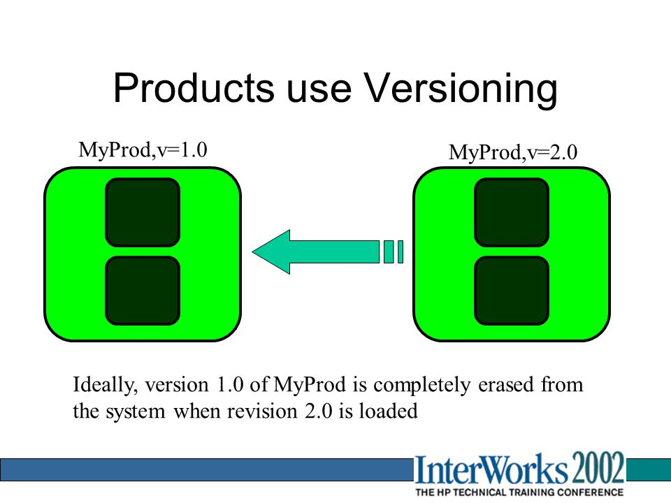 Products use Versioning MyProd,v=1.0 MyProd,v=2.0 Ideally, version 1.0 of MyProd is completely erased from the system when revision 2.0 is loaded