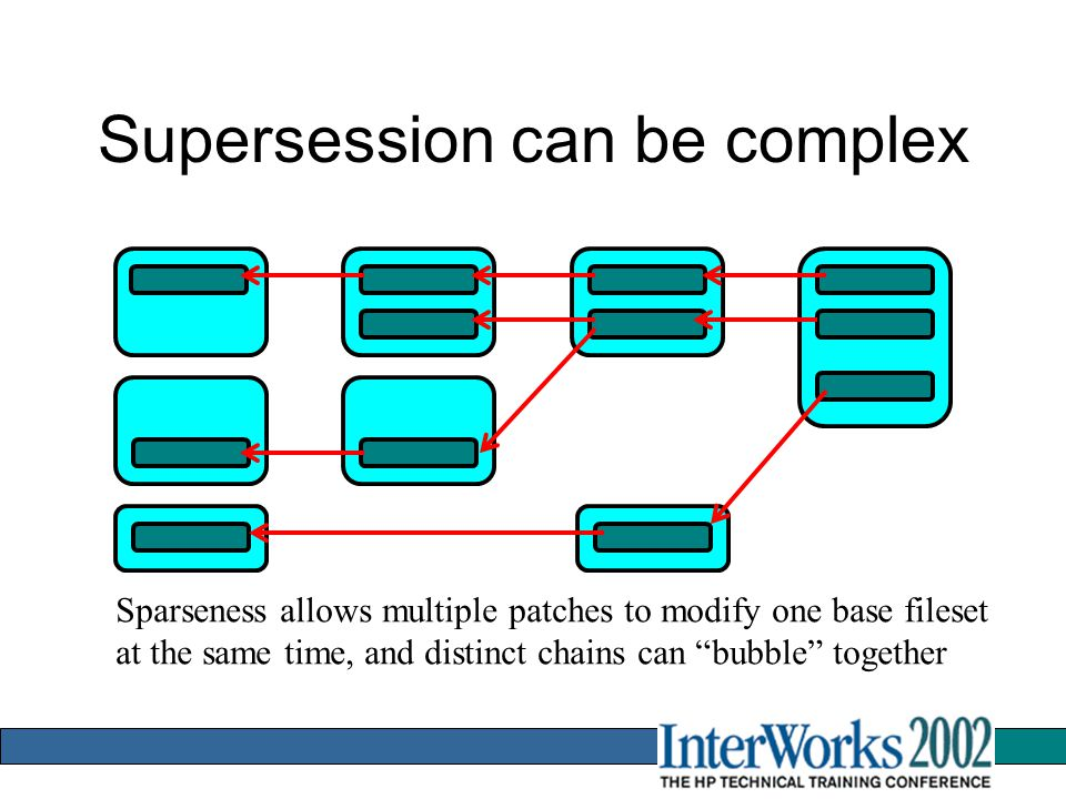 Supersession can be complex Sparseness allows multiple patches to modify one base fileset at the same time, and distinct chains can bubble together