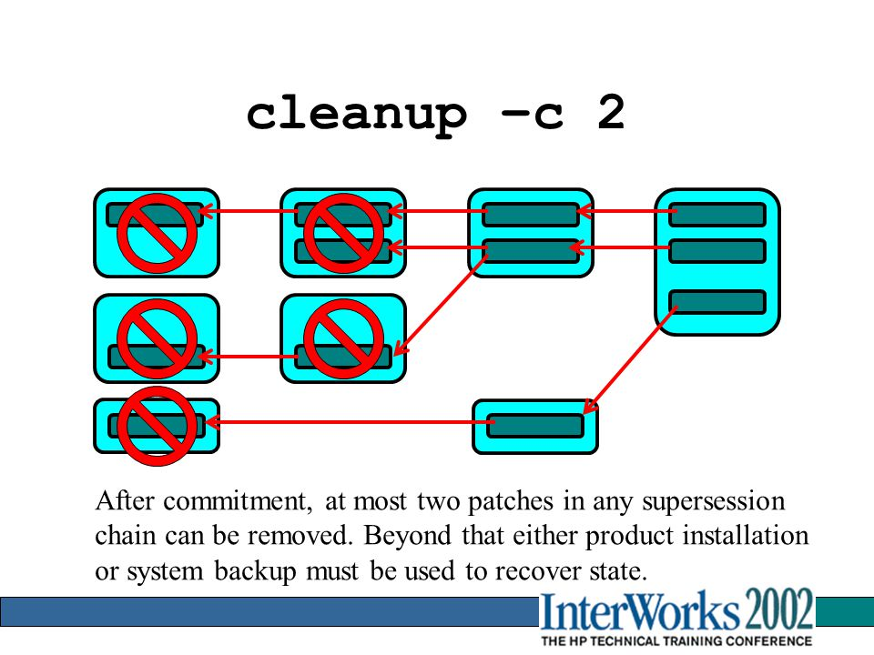 cleanup –c 2 After commitment, at most two patches in any supersession chain can be removed.