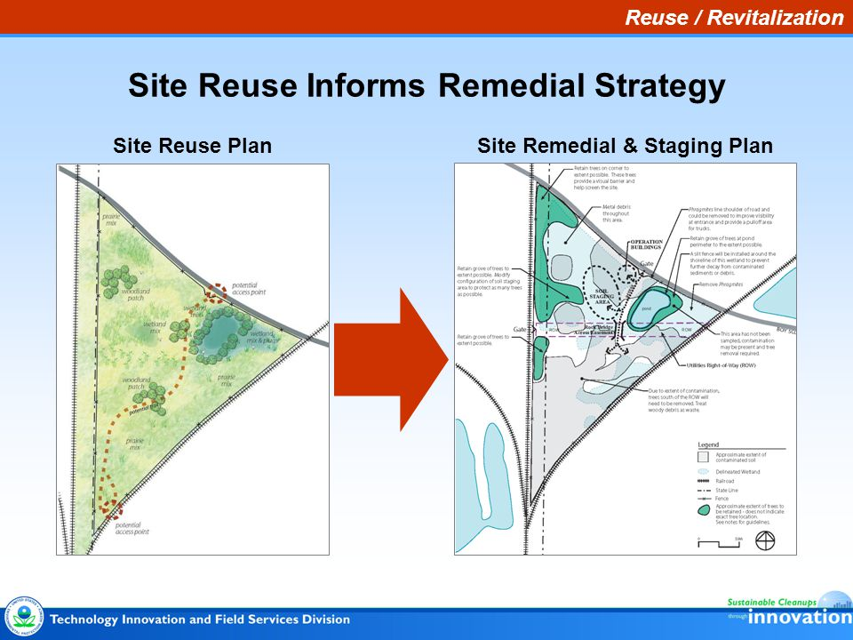 Reuse / Revitalization Site Reuse Informs Remedial Strategy Site Reuse PlanSite Remedial & Staging Plan