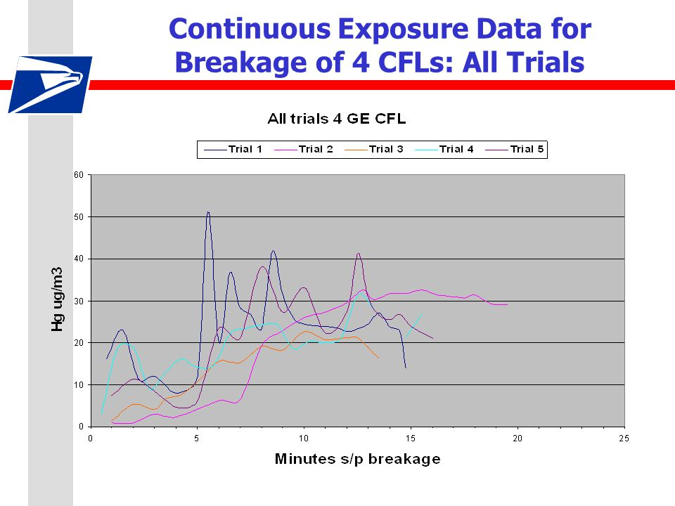 Continuous Exposure Data for Breakage of 4 CFLs: All Trials
