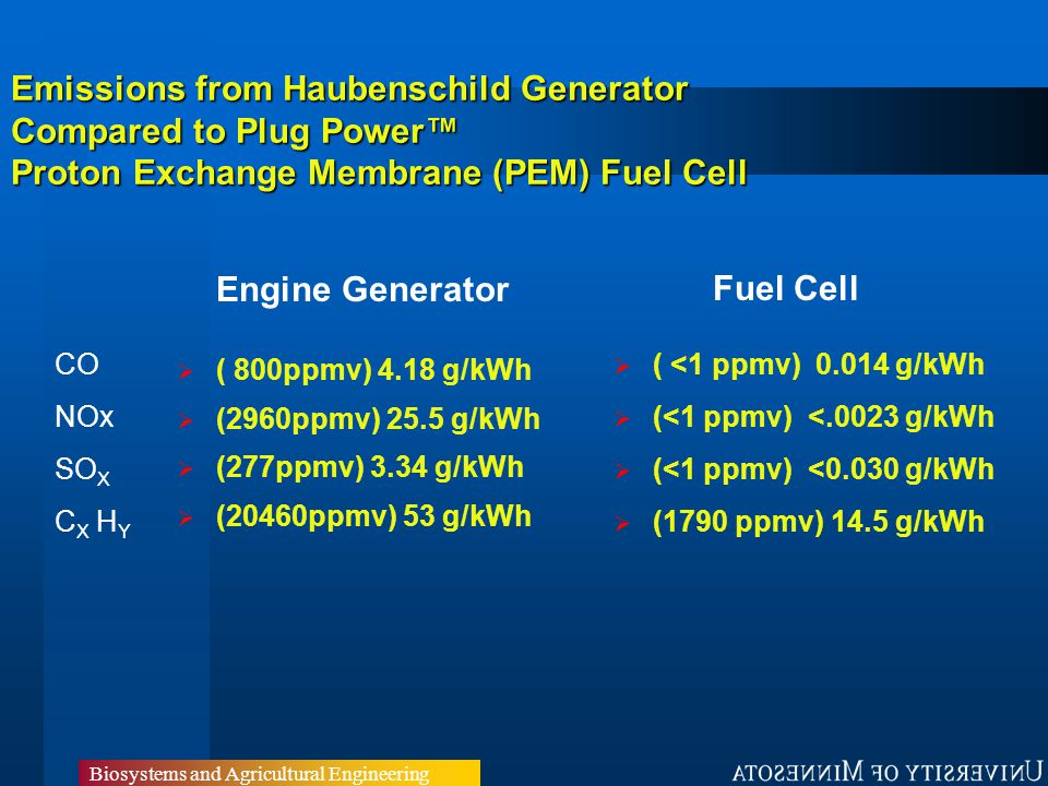 Emissions from Haubenschild Generator Compared to Plug Power™ Proton Exchange Membrane (PEM) Fuel Cell  ( 800ppmv) 4.18 g/kWh  (2960ppmv) 25.5 g/kWh  (277ppmv) 3.34 g/kWh  (20460ppmv) 53 g/kWh  ( <1 ppmv) 0.014 g/kWh  (<1 ppmv) <.0023 g/kWh  (<1 ppmv) <0.030 g/kWh  (1790 ppmv) 14.5 g/kWh Fuel Cell Engine Generator CO NOx SO X C X H Y