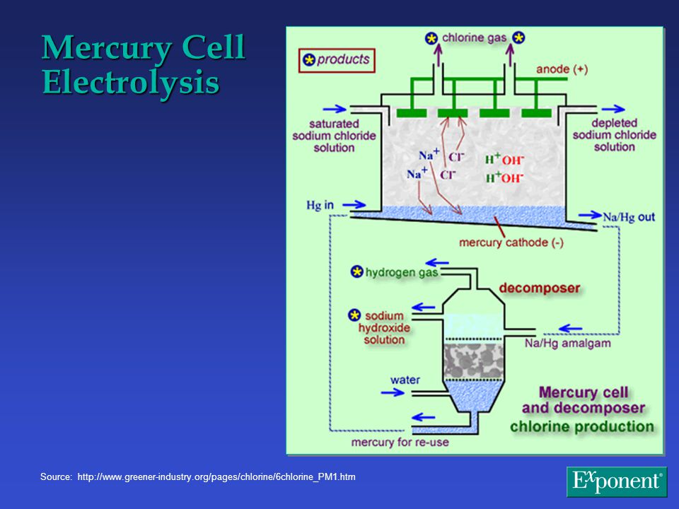 Mercury Cell Electrolysis Source: http://www.greener-industry.org/pages/chlorine/6chlorine_PM1.htm