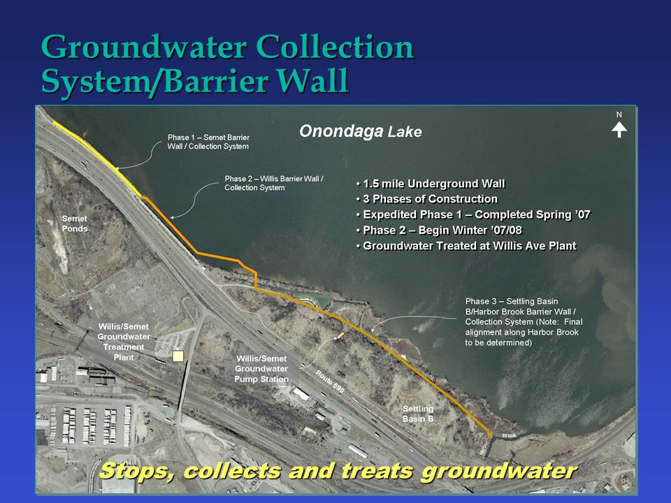 Route 690 Groundwater Collection System/Barrier Wall Harbor Stops, collects and treats groundwater