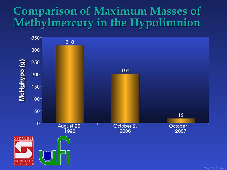 Comparison of Maximum Masses of Methylmercury in the Hypolimnion