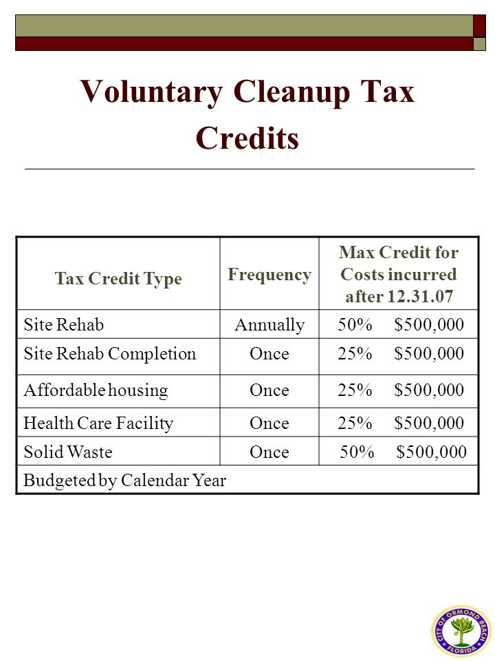 Voluntary Cleanup Tax Credits Tax Credit Type Frequency Max Credit for Costs incurred after 12.31.07 Site RehabAnnually 50% $500,000 Site Rehab CompletionOnce 25% $500,000 Affordable housingOnce 25% $500,000 Health Care FacilityOnce 25% $500,000 Solid WasteOnce 50% $500,000 Budgeted by Calendar Year