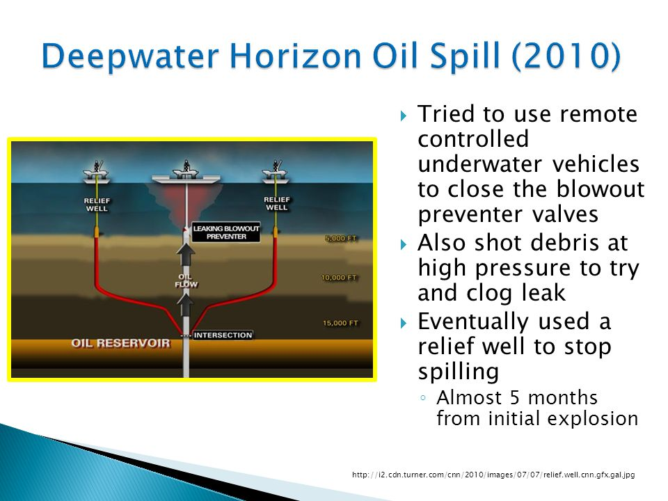 Deepwater Horizon Oil Spill (2010)  Tried to use remote controlled underwater vehicles to close the blowout preventer valves  Also shot debris at high pressure to try and clog leak  Eventually used a relief well to stop spilling ◦ Almost 5 months from initial explosion http://i2.cdn.turner.com/cnn/2010/images/07/07/relief.well.cnn.gfx.gal.jpg