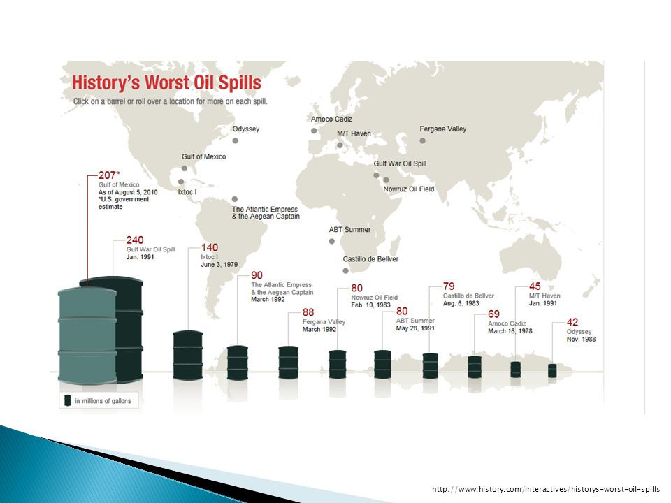 http://www.history.com/interactives/historys-worst-oil-spills