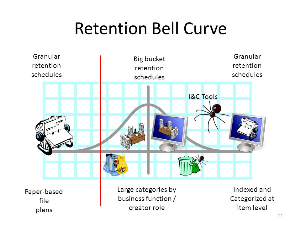 Retention Bell Curve Granular retention schedules Big bucket retention schedules Granular retention schedules Paper-based file plans Large categories