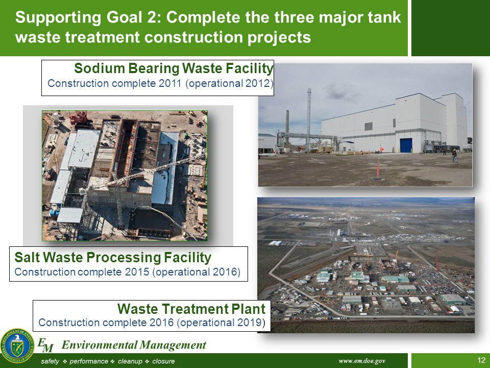 www.em.doe.gov 12 Supporting Goal 2: Complete the three major tank waste treatment construction projects Sodium Bearing Waste Facility Construction complete 2011 (operational 2012) Salt Waste Processing Facility Construction complete 2015 (operational 2016 ) Waste Treatment Plant Construction complete 2016 (operational 2019)