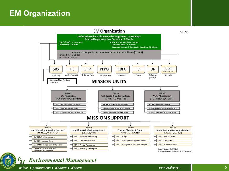 www.em.doe.gov 5 EM Organization
