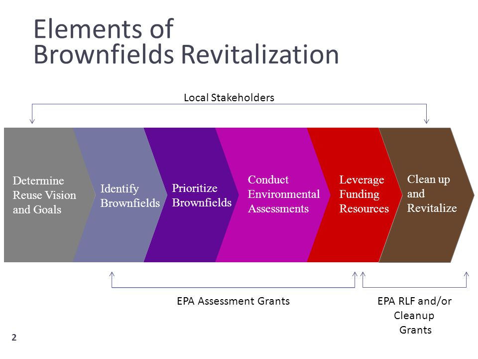 2 Elements of Brownfields Revitalization 2 Determine Reuse Vision and Goals Identify Brownfields Prioritize Brownfields Conduct Environmental Assessments Clean up and Revitalize Leverage Funding Resources Local Stakeholders EPA Assessment GrantsEPA RLF and/or Cleanup Grants