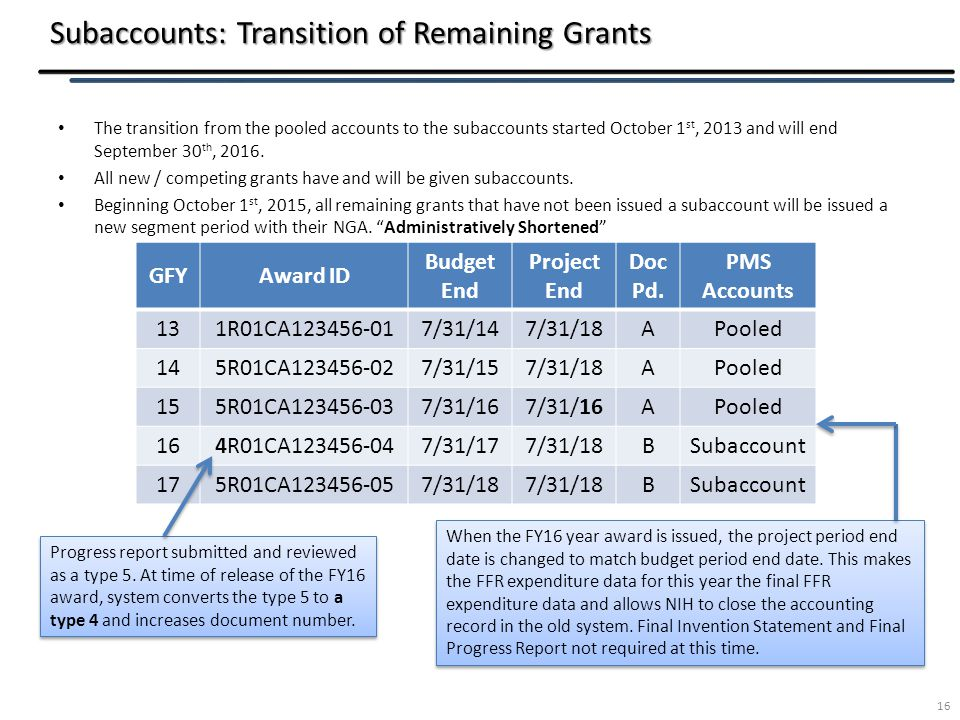 Subaccounts: Transition of Remaining Grants The transition from the pooled accounts to the subaccounts started October 1 st, 2013 and will end September 30 th, 2016.