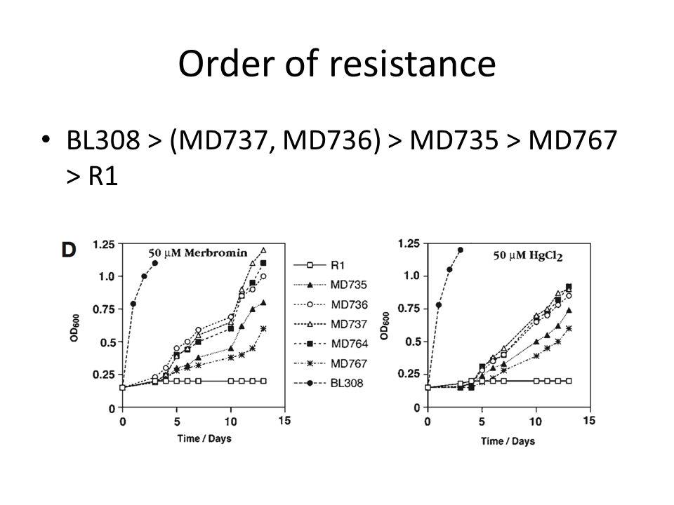 Order of resistance BL308 > (MD737, MD736) > MD735 > MD767 > R1