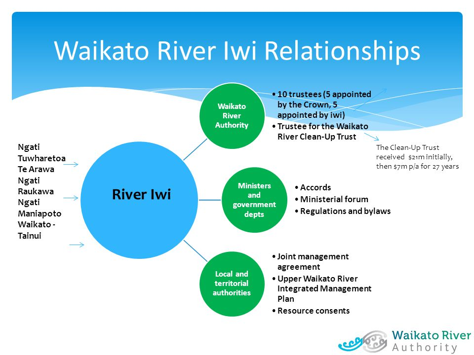 Waikato River Iwi Relationships Waikato River Authority 10 trustees (5 appointed by the Crown, 5 appointed by iwi) Trustee for the Waikato River Clean-Up Trust Ministers and government depts Accords Ministerial forum Regulations and bylaws Local and territorial authorities Joint management agreement Upper Waikato River Integrated Management Plan Resource consents River Iwi The Clean-Up Trust received $21m initially, then $7m p/a for 27 years Ngati Tuwharetoa Te Arawa Ngati Raukawa Ngati Maniapoto Waikato - Tainui
