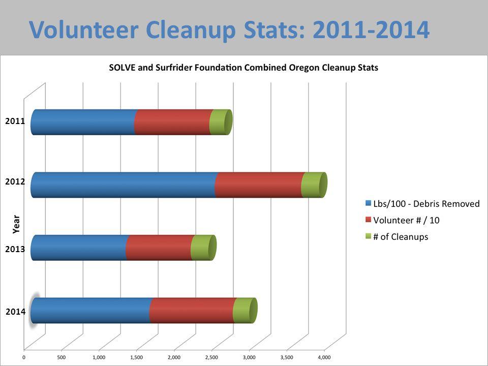 201320122011 2014201320122011 Volunteer Cleanup Stats: 2011-2014