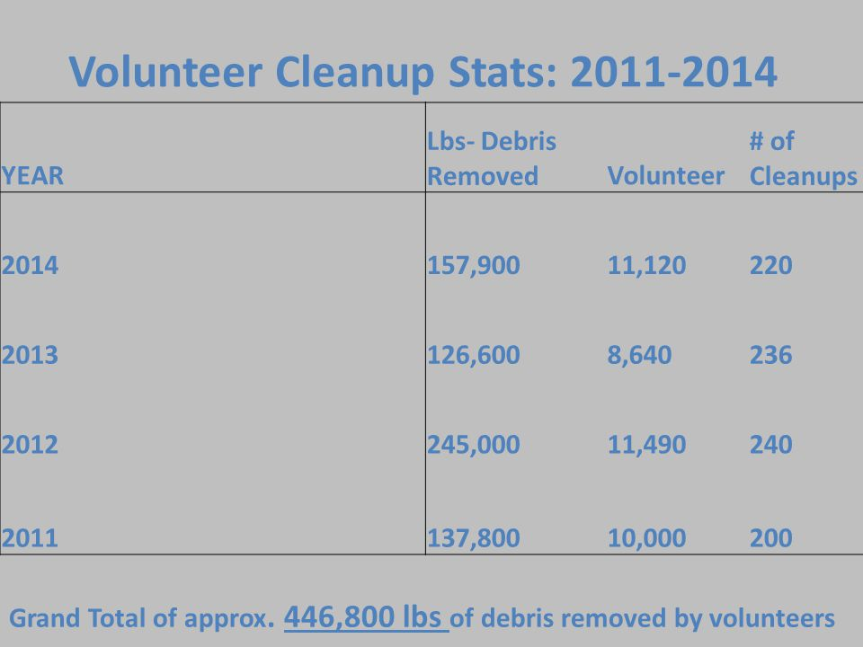 Volunteer Cleanup Stats: 2011-2014 YEAR Lbs- Debris RemovedVolunteer # of Cleanups 2014157,90011,120220 2013126,6008,640236 2012245,00011,490240 2011137,80010,000200 Grand Total of approx.