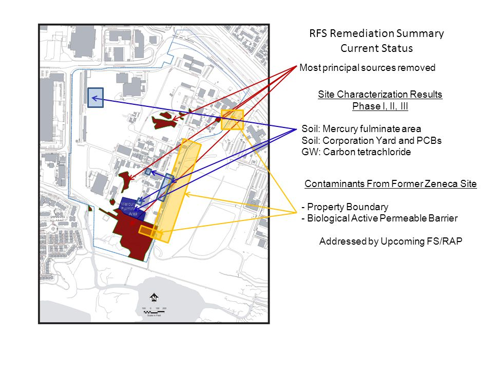RFS Remediation Summary Current Status $ 21 Million Most principal sources removed Contaminants From Former Zeneca Site - Property Boundary - Biological Active Permeable Barrier Addressed by Upcoming FS/RAP Mercury Fulminate Area Site Characterization Results Phase I, II, III Soil: Mercury fulminate area Soil: Corporation Yard and PCBs GW: Carbon tetrachloride