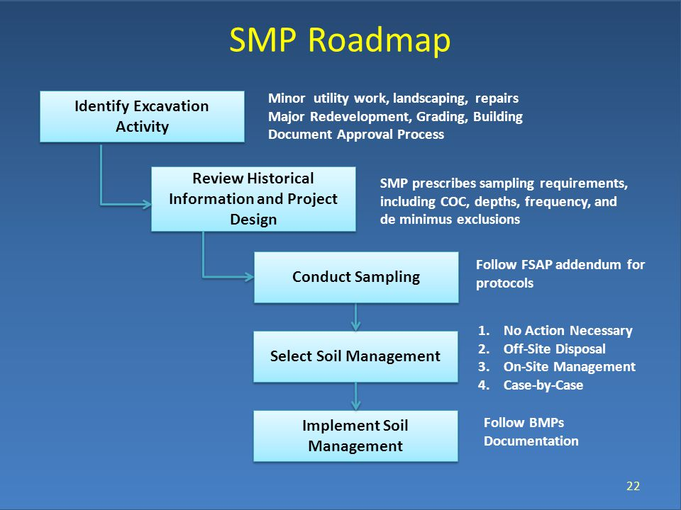 SMP Roadmap 22 Review Historical Information and Project Design Select Soil Management Identify Excavation Activity Conduct Sampling Minor utility work, landscaping, repairs Major Redevelopment, Grading, Building Document Approval Process SMP prescribes sampling requirements, including COC, depths, frequency, and de minimus exclusions Follow FSAP addendum for protocols Implement Soil Management 1.No Action Necessary 2.Off-Site Disposal 3.On-Site Management 4.Case-by-Case Follow BMPs Documentation