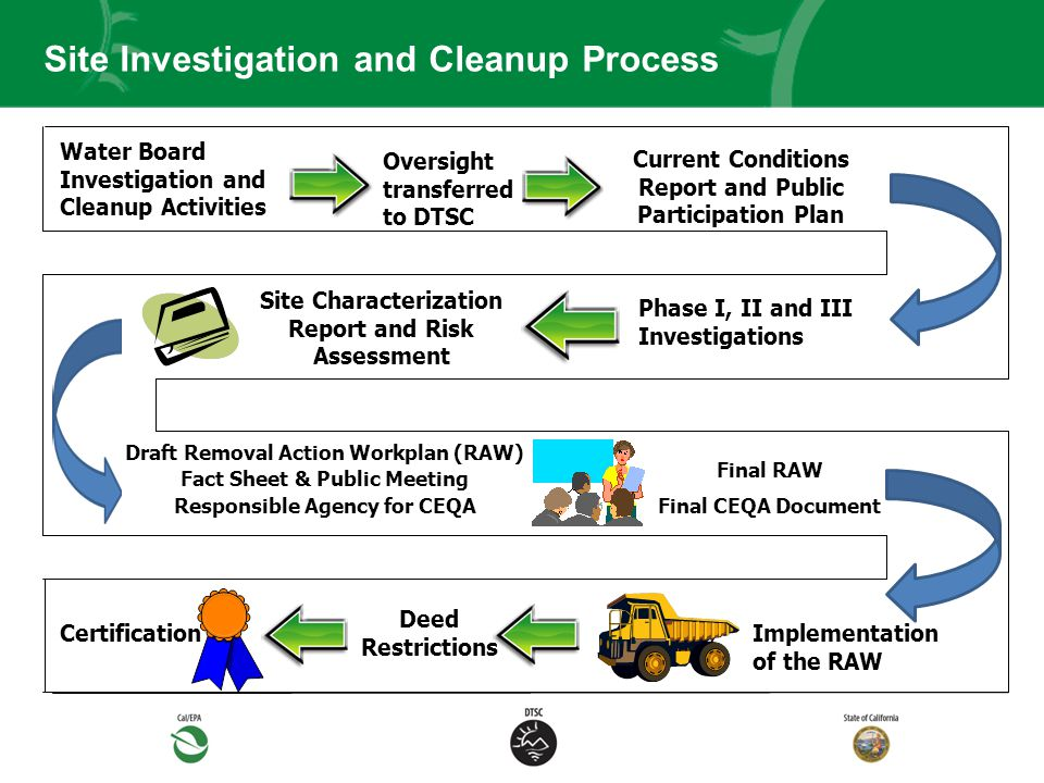 Site Investigation and Cleanup Process Current Conditions Report and Public Participation Plan Water Board Investigation and Cleanup Activities Site Characterization Report and Risk Assessment Draft Removal Action Workplan (RAW) Fact Sheet & Public Meeting Responsible Agency for CEQA Final RAW Final CEQA Document Implementation of the RAW Certification Deed Restrictions Phase I, II and III Investigations Oversight transferred to DTSC