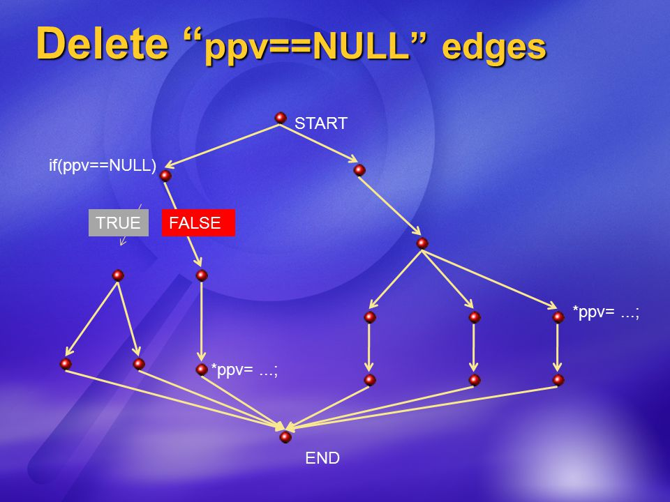 Delete ppv==NULL edges START END *ppv=...; if(ppv==NULL) *ppv=...; FALSETRUE