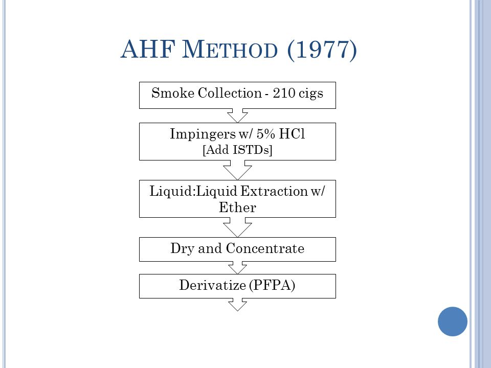 AHF M ETHOD (1977) Smoke Collection - 210 cigs Impingers w/ 5% HCl [Add ISTDs] Liquid:Liquid Extraction w/ Ether Dry and Concentrate Derivatize (PFPA)