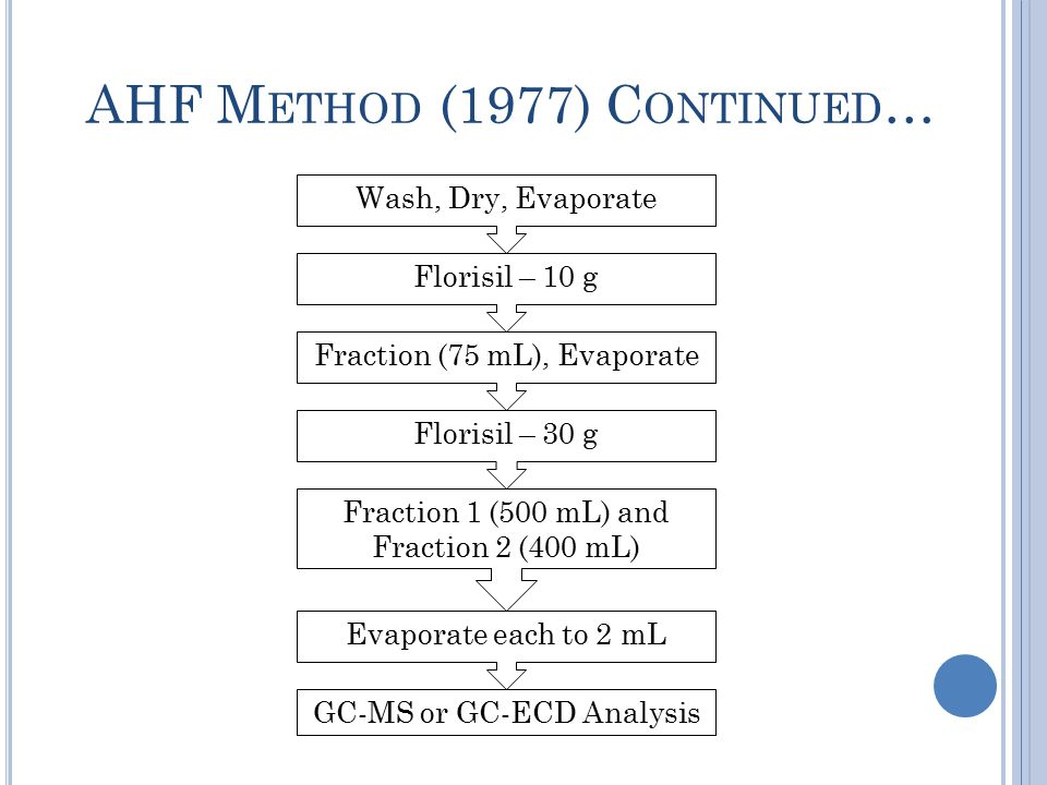 AHF M ETHOD (1977) C ONTINUED … Florisil – 10 g Fraction (75 mL), Evaporate Florisil – 30 g Fraction 1 (500 mL) and Fraction 2 (400 mL) GC-MS or GC-ECD Analysis Wash, Dry, Evaporate Evaporate each to 2 mL