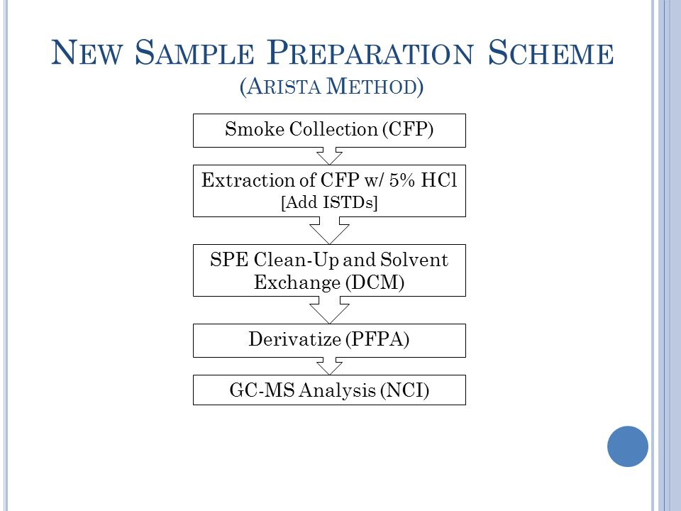 N EW S AMPLE P REPARATION S CHEME (A RISTA M ETHOD ) Smoke Collection (CFP) Extraction of CFP w/ 5% HCl [Add ISTDs] SPE Clean-Up and Solvent Exchange (DCM) Derivatize (PFPA) GC-MS Analysis (NCI)