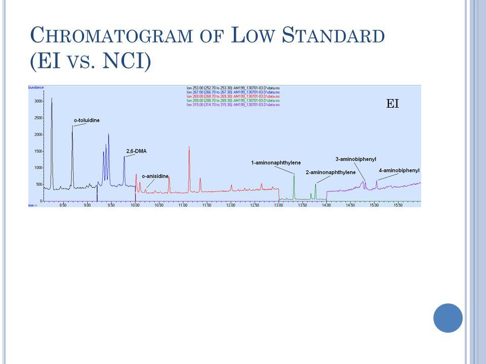 C HROMATOGRAM OF L OW S TANDARD (EI VS. NCI) EI