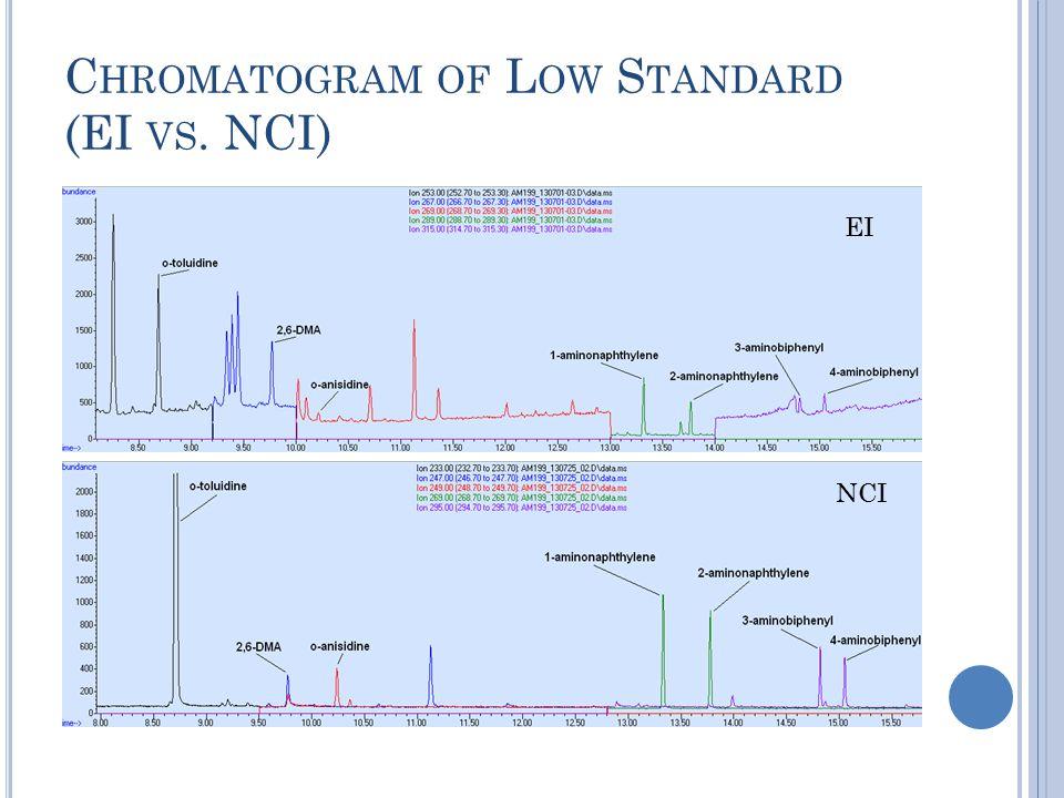 C HROMATOGRAM OF L OW S TANDARD (EI VS. NCI) EI NCI