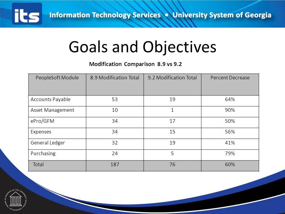 Goals and Objectives PeopleSoft Module8.9 Modification Total9.2 Modification TotalPercent Decrease Accounts Payable531964% Asset Management10190% ePro/GFM341750% Expenses341556% General Ledger321941% Purchasing24579% Total1877660% Modification Comparison 8.9 vs 9.2