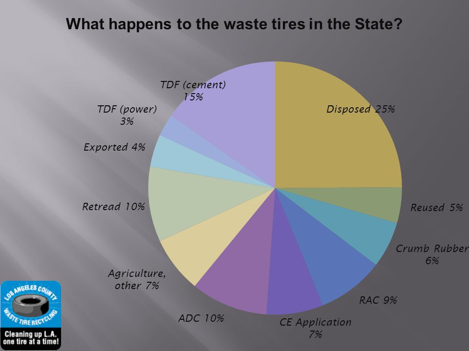 How is the State handling waste tires and how is it funded.