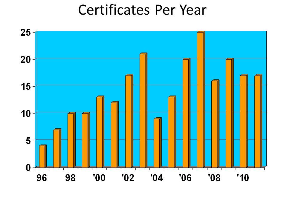 Certificates Per Year