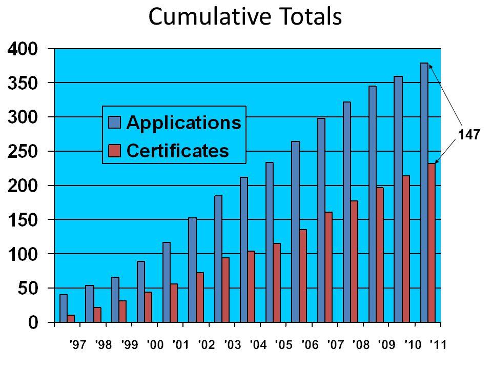 Cumulative Totals 147