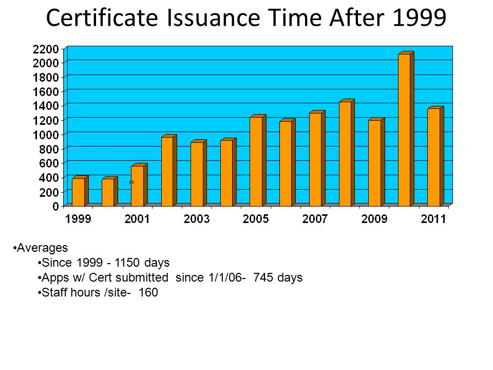 Certificate Issuance Time After 1999 Averages Since 1999 - 1150 days Apps w/ Cert submitted since 1/1/06- 745 days Staff hours /site- 160