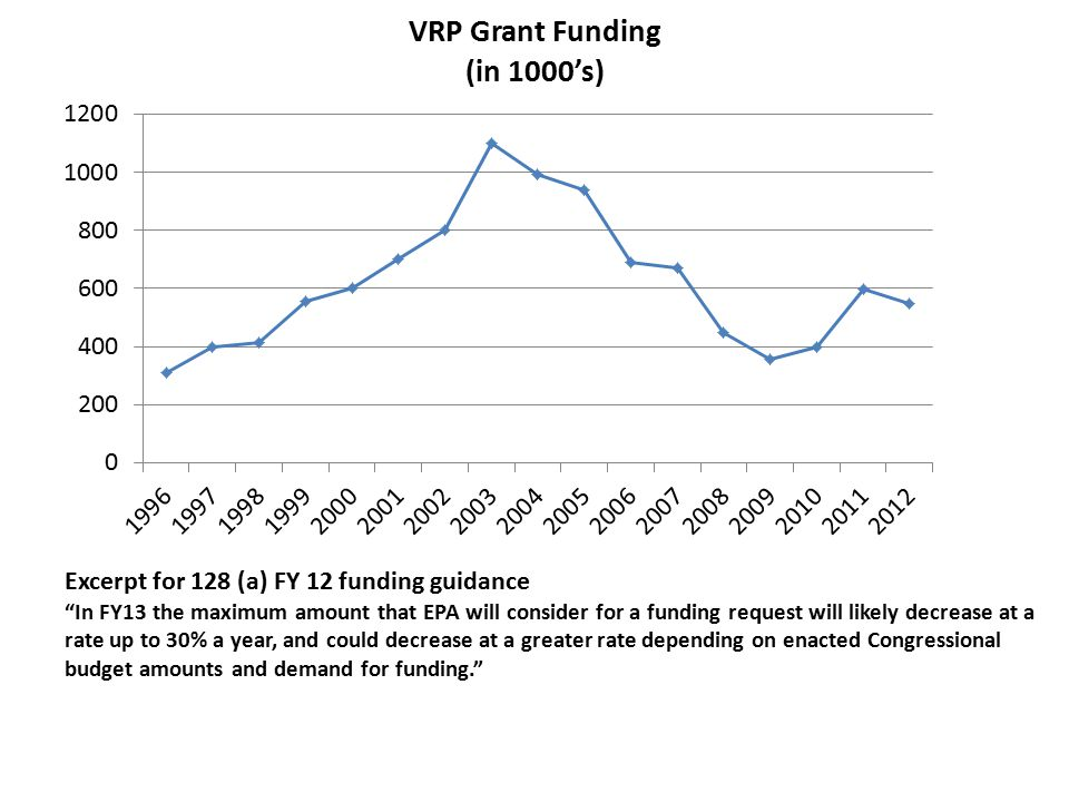 "Excerpt for 128 (a) FY 12 funding guidance ""In FY13 the maximum amount that EPA will consider for a funding request will likely decrease at a rate up"