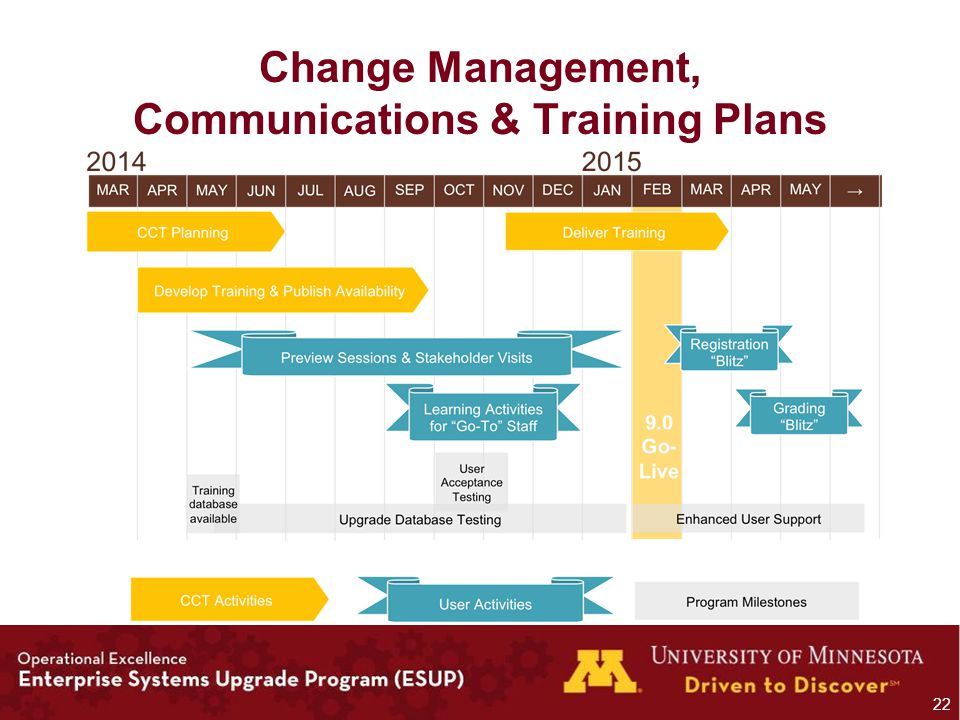 Change Management, Communications & Training Plans 22