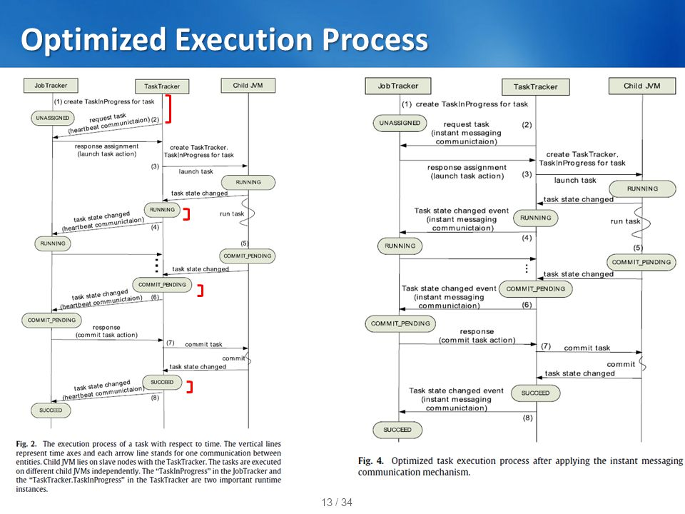 13 / 34 Optimized Execution Process