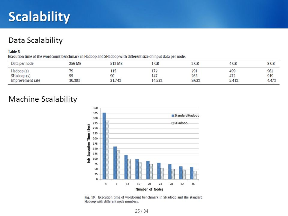 25 / 34 Scalability Data Scalability Machine Scalability