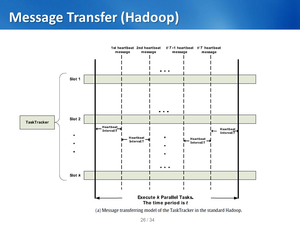 26 / 34 Message Transfer (Hadoop)