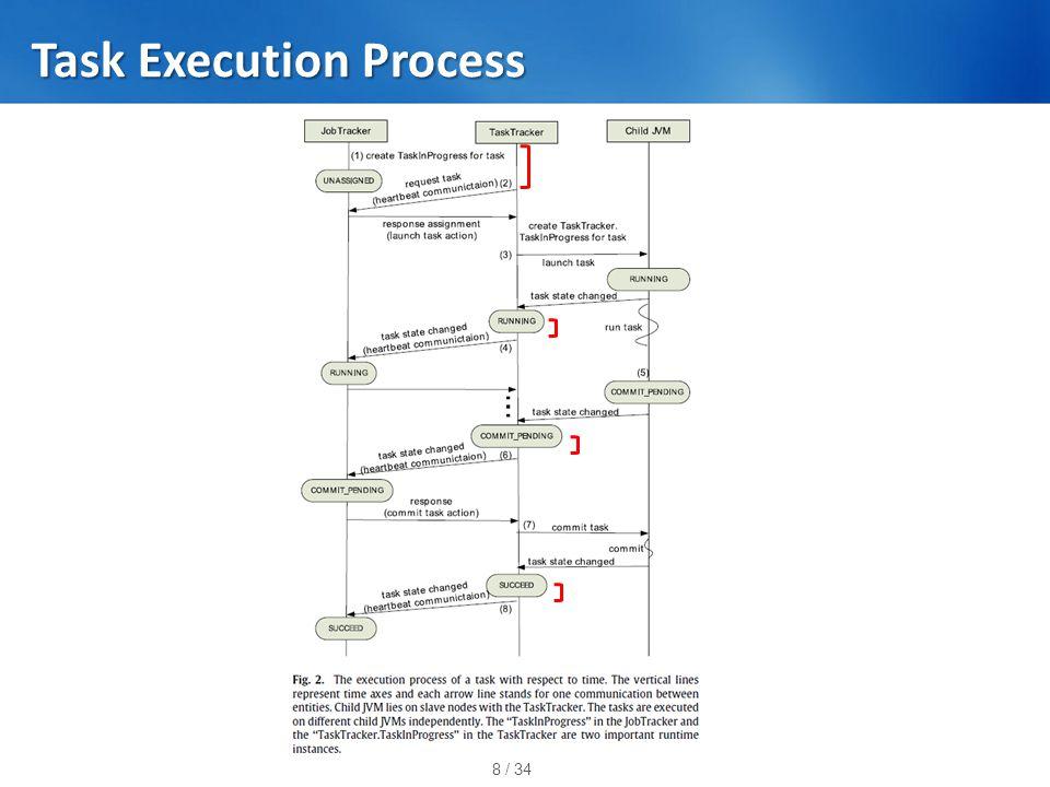 8 / 34 Task Execution Process