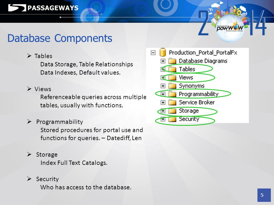 6 Things To Remember  Do NOT change anything in your database.
