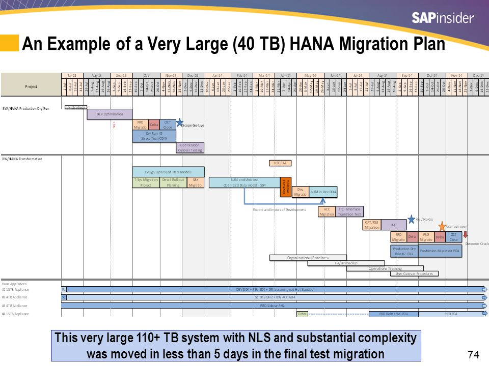 74 An Example of a Very Large (40 TB) HANA Migration Plan This very large 110+ TB system with NLS and substantial complexity was moved in less than 5 days in the final test migration