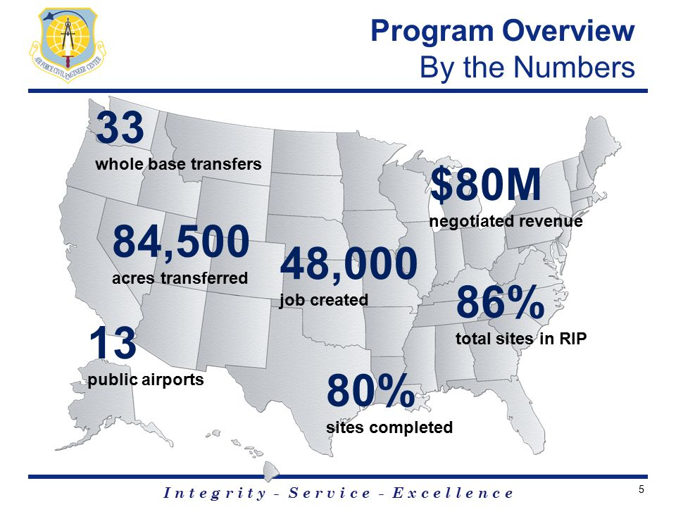 I n t e g r i t y - S e r v i c e - E x c e l l e n c e Program Overview By the Numbers 33 whole base transfers 84,500 acres transferred 13 public airports 48,000 job created 80% sites completed 86% total sites in RIP $80M negotiated revenue 5